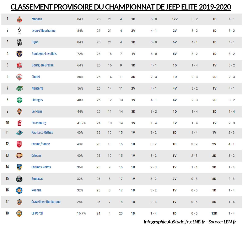 classement provisoire jeep elite 2019 2020 basket pro a