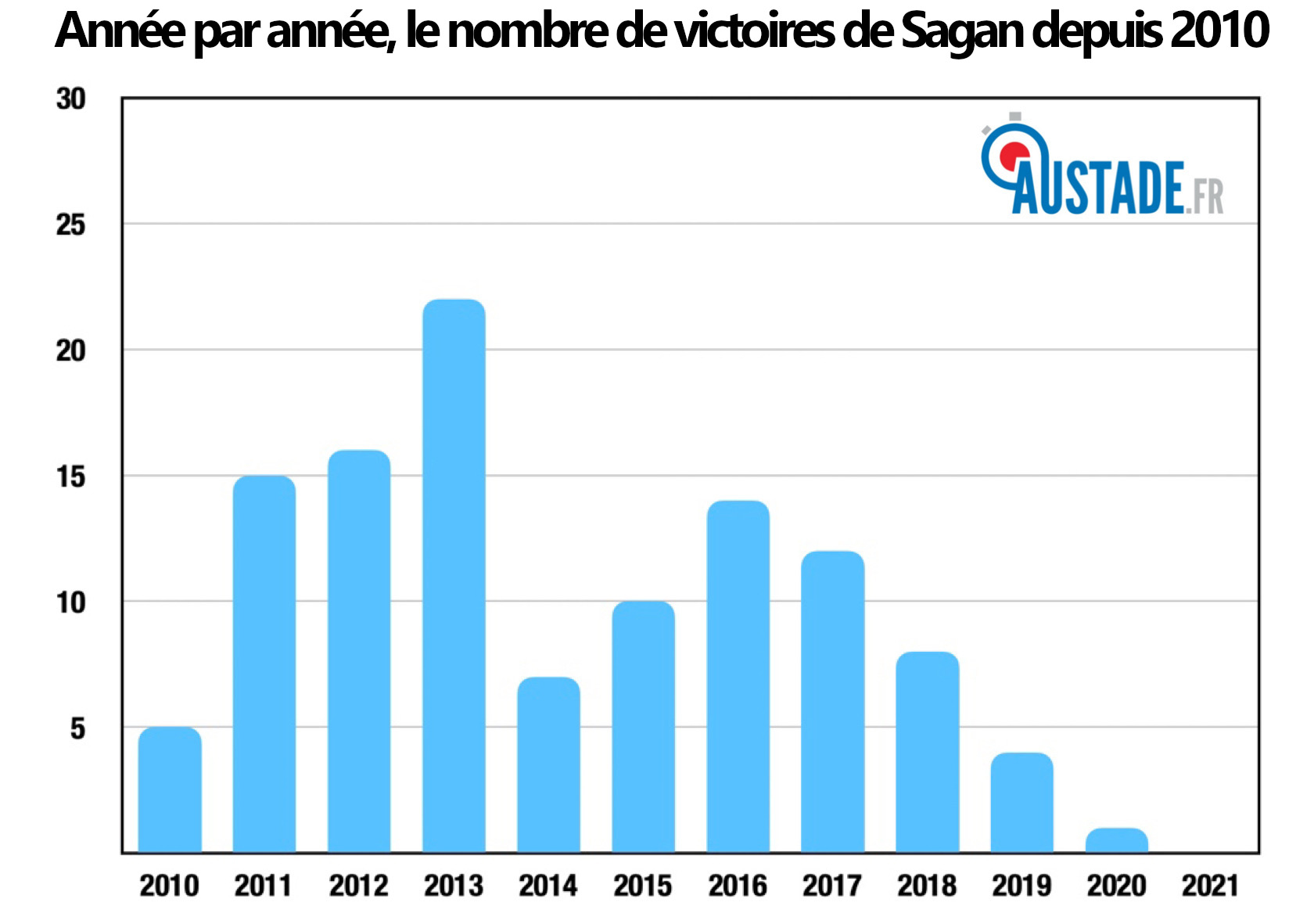 victoires peter sagan depuis 2010